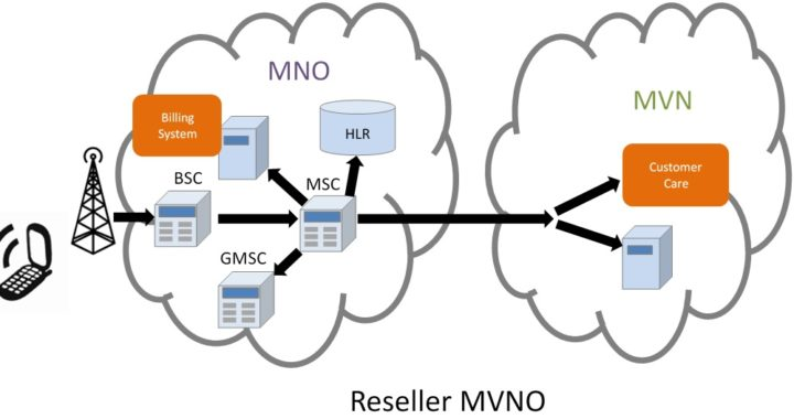 Online Charging System for MVNO